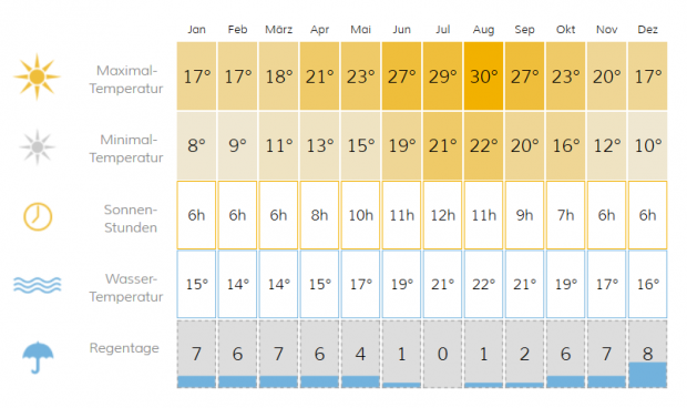 Kreta Klimatabelle  Kreta Temperaturen und Klima