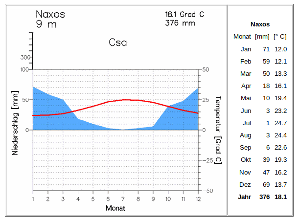 Klima Naxas,  Kykladen